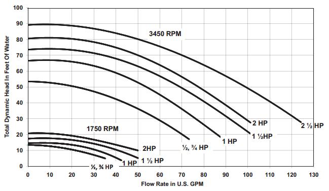 pentair 340039 superflo inground pool pump  115  230v  1 5
